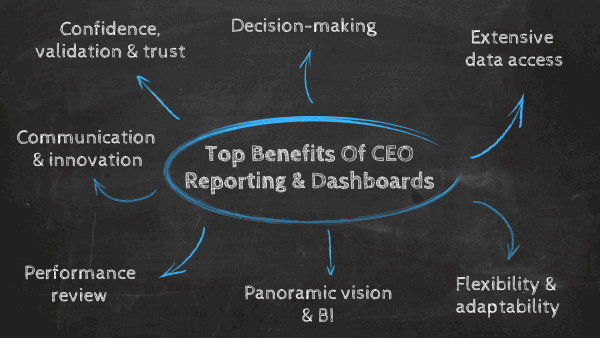 Top benefits of CEO dashboards: 1. Confidence, validation, trust, 2. decision-making, 3. extensive data access, 4. flexibility & adaptability, 5. panoramic view & BI, 6. performance review, 7. communication and innovation