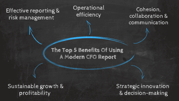 Top 5 benefits of using a modern CFO report: 1. Effective reporting & risk management, 2. Operational efficiency, 3. Cohesion, collaboration & communication, 4. Strategic innovation & decision-making, 5. Sustainable growth & profitability