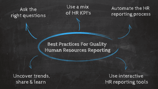 Best practices for quality HR reporting: 1. Ask the right questions, 2. Use a mix of HR KPIs, 3. Automate the HR reporting process, 4. Use interactive HR reporting tools, 5. Uncover trends, share & learn