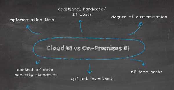 BI strategy cloud on premises