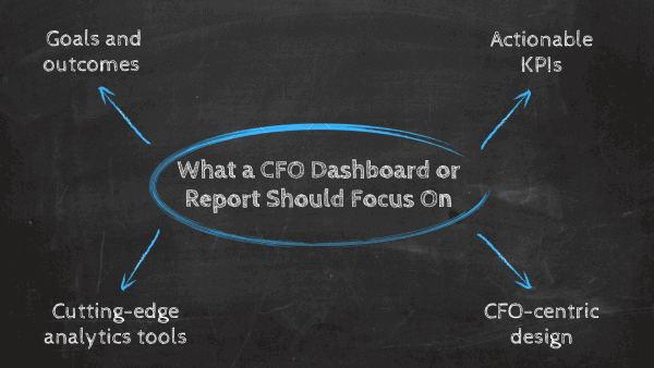 What a CFO dashboard or report focus on: 1. Goals and outcomes, 2. Financial KPIs, 3. CFO-centric design, 4. Cutting-edge analytics tools