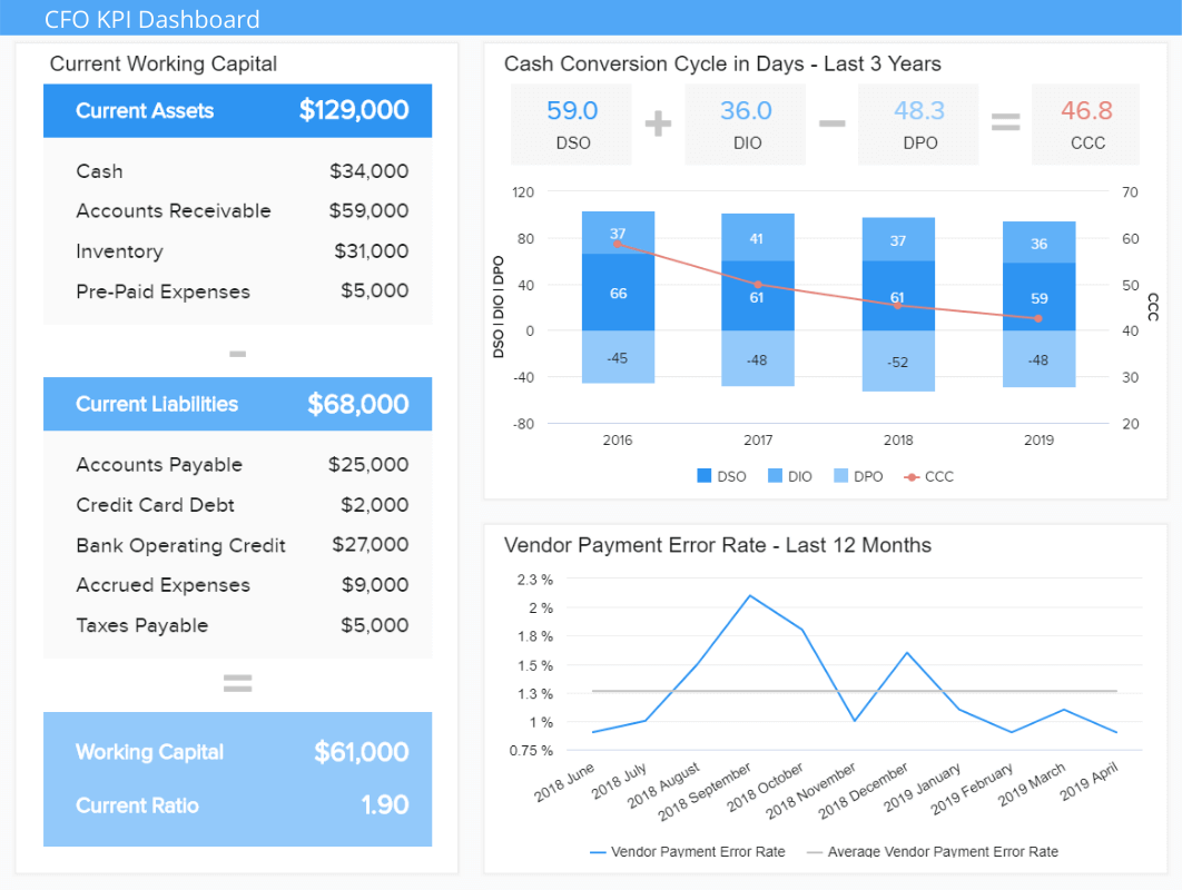 CFO dashboard example displaying important metrics to measure a business financial health