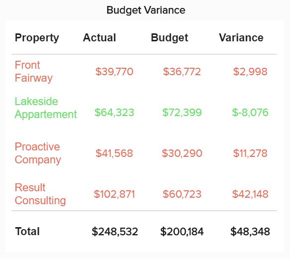 CFO dashboard KPI tracking the budget variance of a company