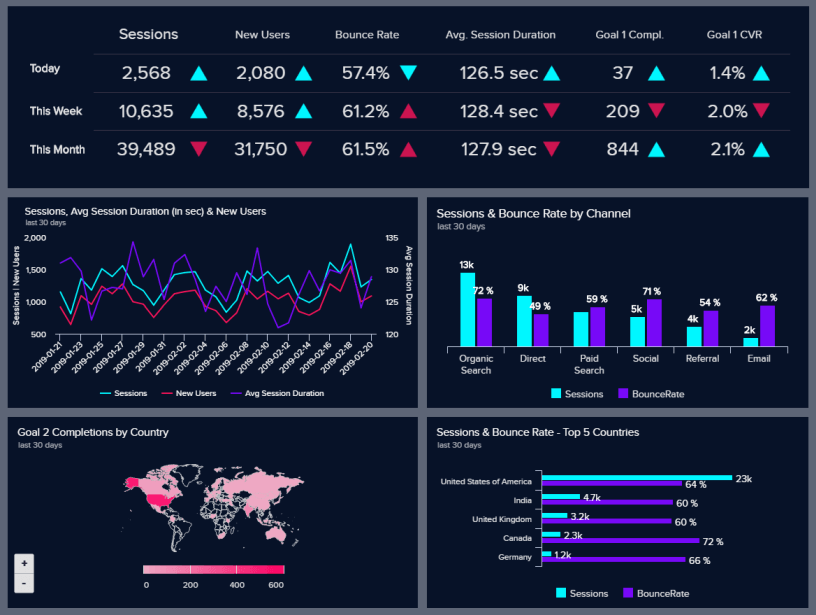 This marketing analytics report provides the perfect overview of your KPIs, and enables you to discover early-on if you are on track to meet your targets