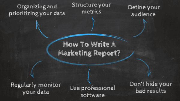 How to write a marketing report: 1. organizing and prioritizing your data, 2. structure your metrics, 3. define your audience, 4. Regularly monitor your data, 5. Use professional software, 6. Don't hide your bad results