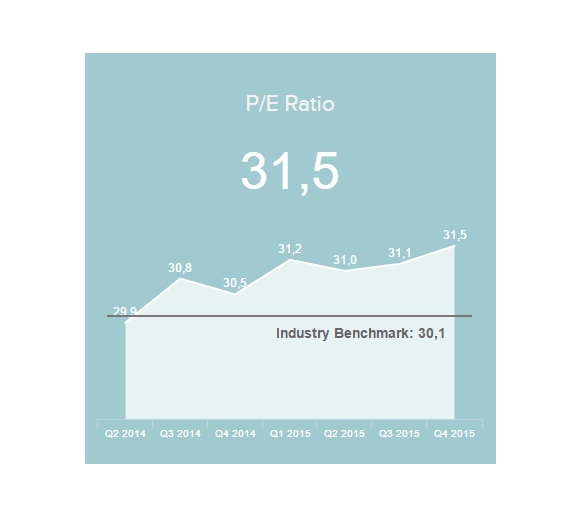Fundamental CFO KPI example tracking the P/E Ratio of a business divided in quarters for a two year period