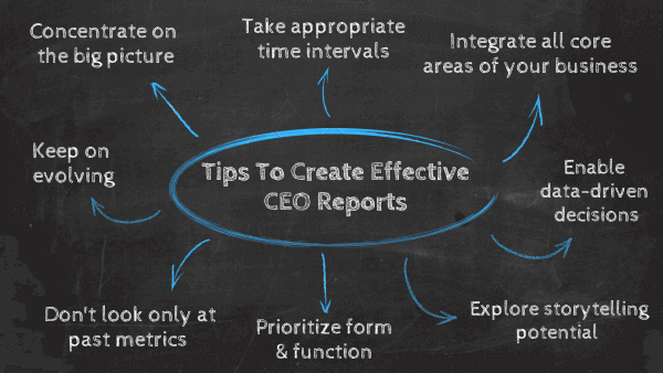 Top tips to create effective CEO reports: 1. Concentrate on the big picture, 2. Take appropriate time intervals, 3. Don't concentrate only on past performance, 4. Integrate all core areas of your business, 5. Enable data-driven decisions, 6. Explore storytelling potential, 7. Prioritize form & function, 8. Keep on evolving