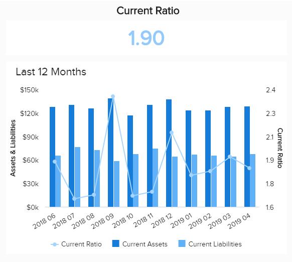 COO metrics examples: Current ratio