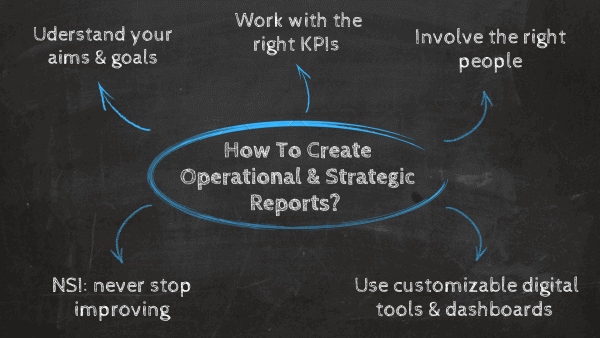 How to create operational & strategic reports? 1. Understand your aims & goals, 2. work with the right KPIs, 3. Involve the right people, 4. Use customizable digital tools & dashboards, 5. NSI: never stop improving
