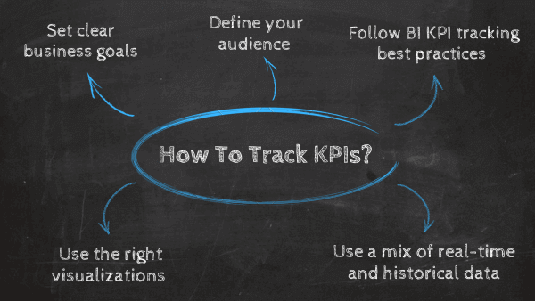 How to track KPIs: 1. Set clear business goals, 2. Define your audience, 3. Follow BI KPI tracking best practices, 4. Use a mix of real-time and historical data, 5. Use the right visualizations