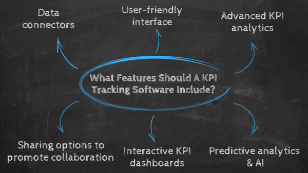 What features should a KPI tracking software include? 1. Data connectors, 2. User-friendly interface, 2 Advanced KPI analytics, 3. Predictive analytics & AI, 4. Interactive KPI dashboards, 5. Sharing options to promote collaboration