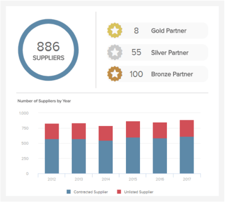 KPI reporting template tracking the number of suppliers and their performance