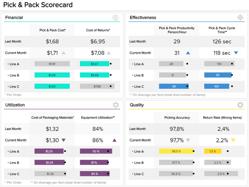 Pick and pack dashboard displaying operational metrics to optimize the entire order processing