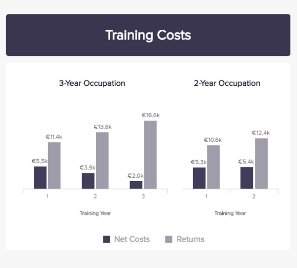 HR graph tracking training costs for workforce divided by years