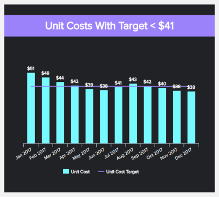 KPI reporting examples tracking manufacturing metric unit costs based on a target