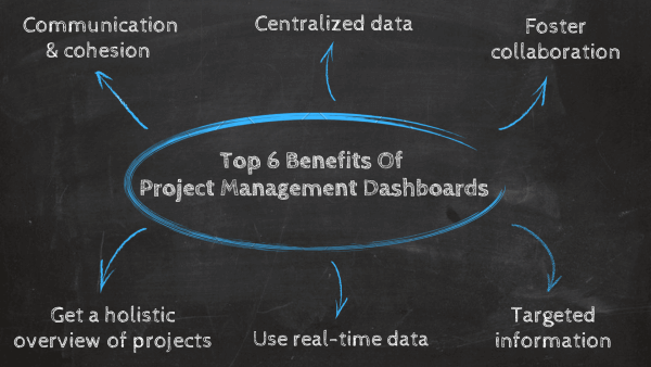 Top 6 benefits of project management dashboards: 1. communication & cohesion, 2. centralized data, 3. foster collaboration, 4. Targeted information, 5. Utilization of real-time data, 6. A holistic overview of the complete project