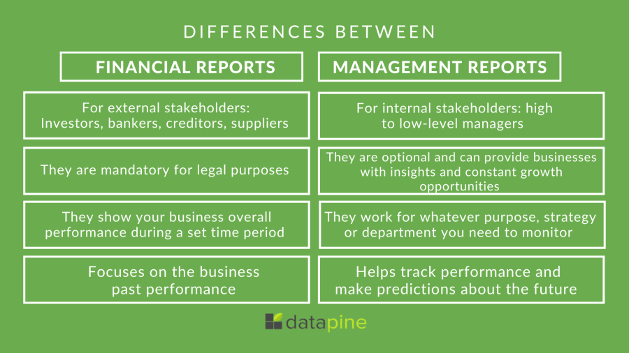 Differences between traditional financial reports and modern management reports