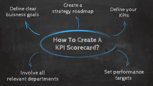 How to create a KPI scorecard: 1. Define clear business goals, 2. Create a strategy roadmap, 3. Define your KPIs, 4. Set performance targets, 5. Involve all relevant departments