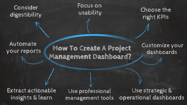 How to create a project management dashboard? 1. Take into account digestibility, 2. Make sure to focus on usability, 3. Choose the right set of KPIs, 4. Benefit from strategic & operational dashboards, 5. Customize each element on your dashboard, 6. Automate your reporting processes to save time, 7. Extract actionable insights and learn from the process, 8. Utilize professional project management dashboard software