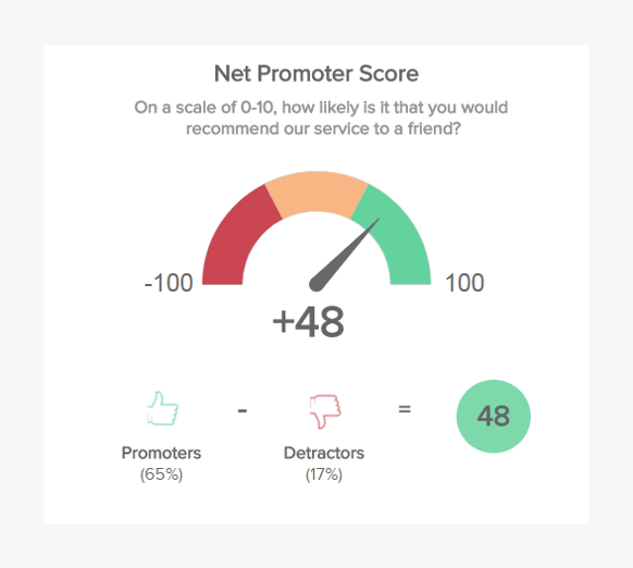 Customer retention metric displaying the net promoter score in a gauge chart