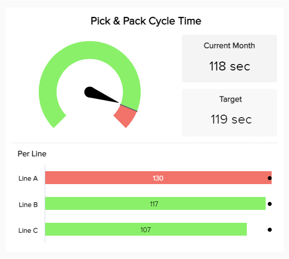 Operational KPIs example: Pick and pack cycle time