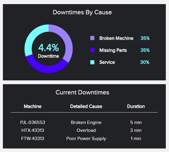 Operational KPIs example displaying the production downtime for a manufacturing business