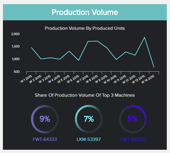 Operational metrics example for the manufacturing industry: Production Volume