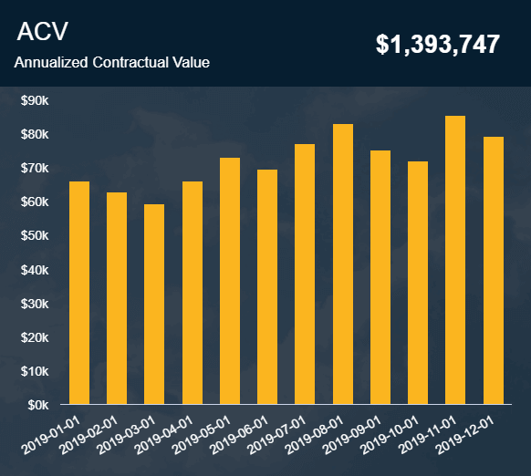 The annualized contractual value is a sales graph example that helps you keep track of your contracts in detail