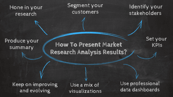 How to present market research results: 1. Hone in on your research, 2. Segment your customers, 3. Set your KPIs, 4. Produce your summary, 5. Identify your stakeholders, 6. Use a mix of visualizations, 7. Use professional data dashboards, 8. Keep on improving and evolving