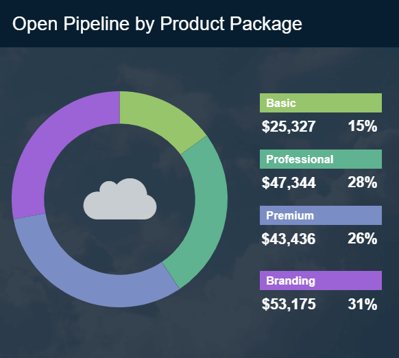 Sales chart example illustrating the open pipeline value by product package