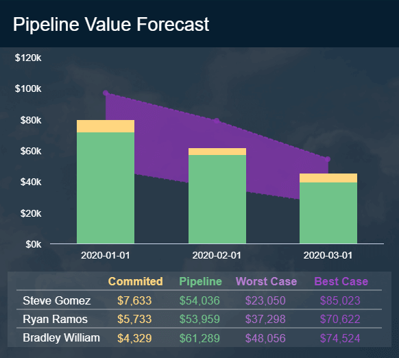 Sales report example displaying the pipeline value forecast for 3 months