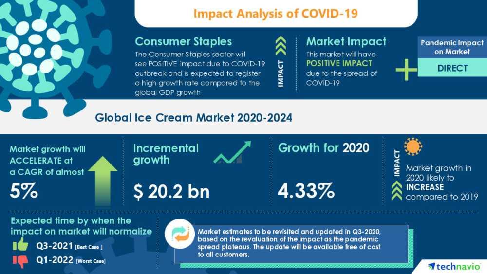 Technavio Global Ice Cream Market 2020-2024
