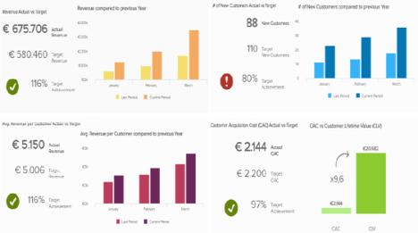 Management Dashboards Die Besten Beispiele Designs Amp Tipps