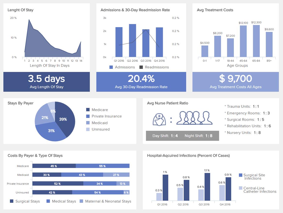 Healthcare Dashboards - Beispiele für das Gesundheitswesen