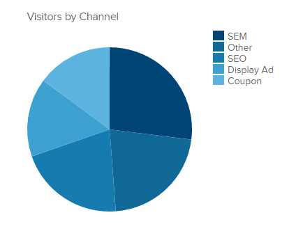 Learn How To Create Great Pie Charts Donut Charts Datapine
