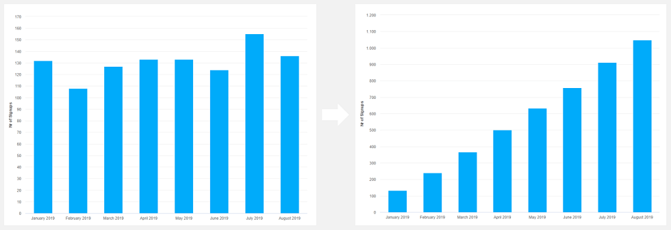 A normal chart compared to a running total chart