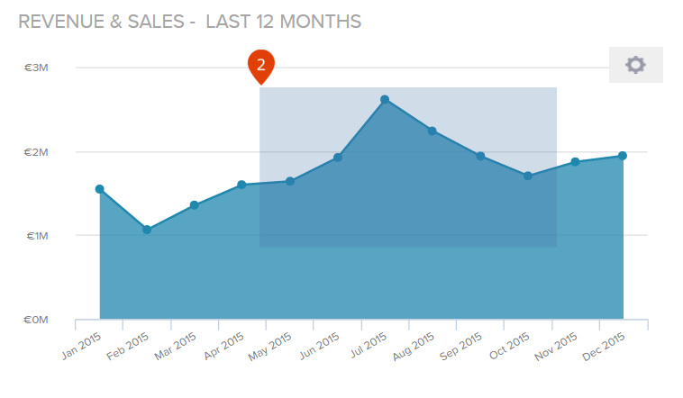 how to apply a zoom to a chart on a dashboard in datapine