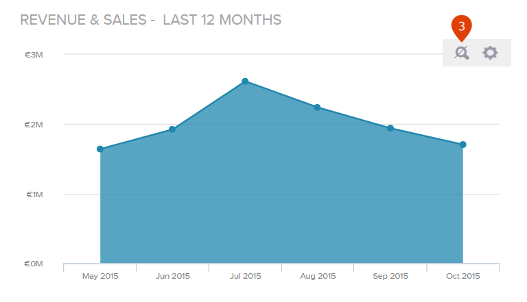 how to disable zoom to a chart on a dashboard in datapine