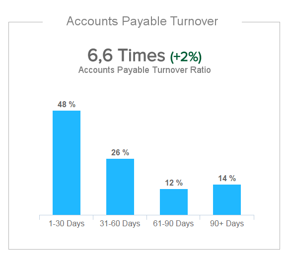 column chart of finance KPI accounts payable turnover ratio
