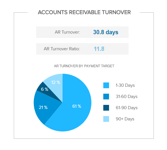 pie chart showing the accounts receivable turnover by payment target