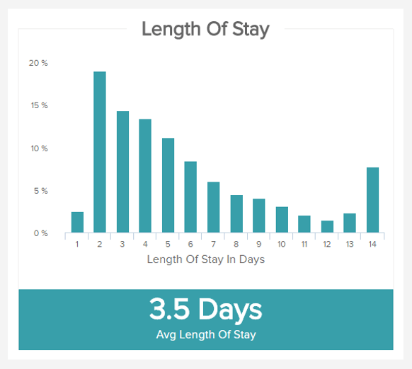 chart displaying the important healthcare KPI 'length of stay'
