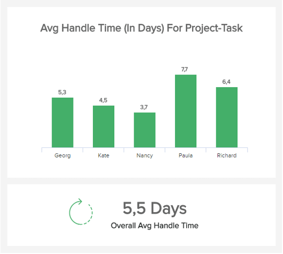 chart which visualizes the average handle time of project tasks for different employees