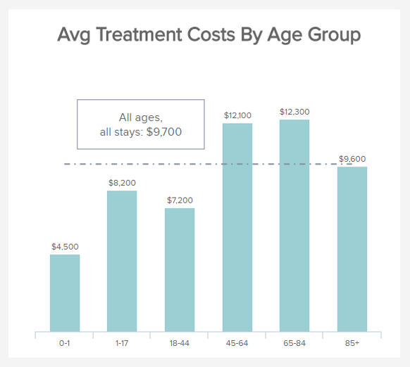 visual example of the treatment costs