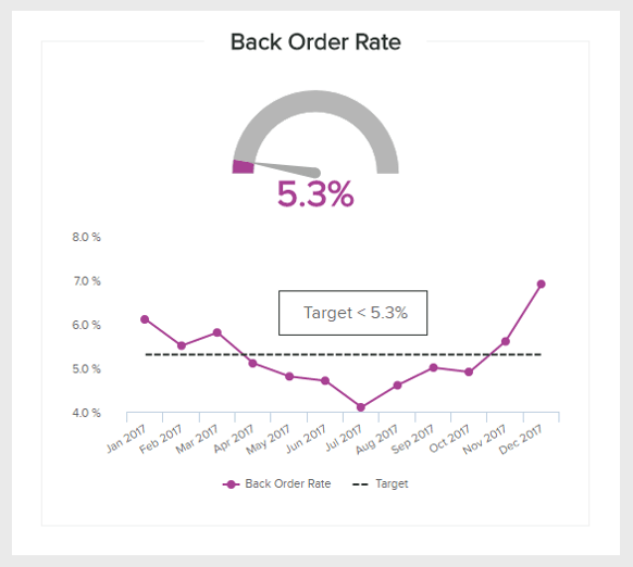 data visualization of the retail metric 'back order rate'