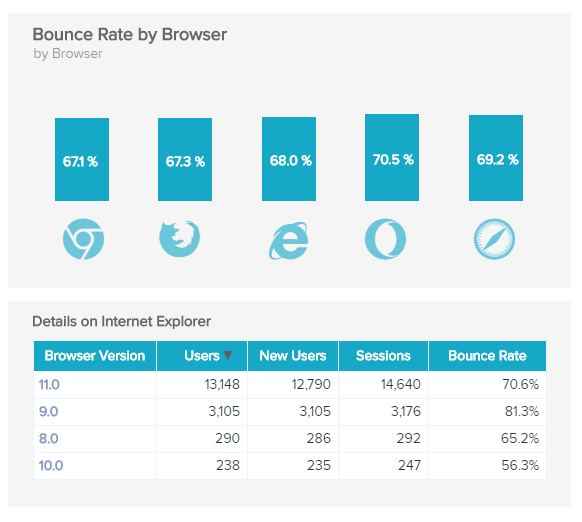 Data Pine's chart showing bounce rate of Internet Explorer browser users