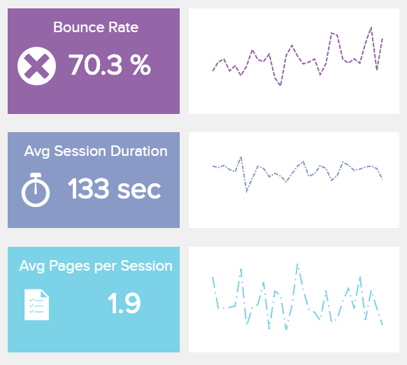 data visualization showing 3 important Google Analytics KPIs: bounce rate, average session duration and pages per session