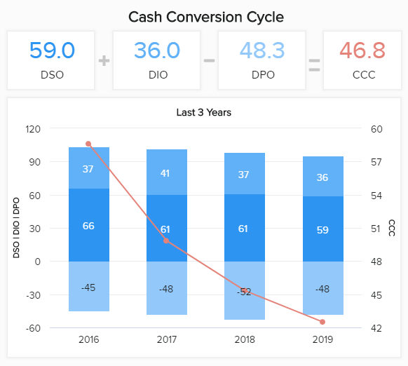 data visualization showing the cash conversion cycle for the last 3 years