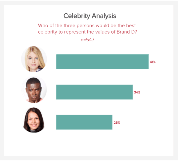 data visualization of a celebrity analysis for the brand image