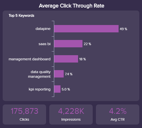 visual example of one of the most important Google AdWords KPIs: the Click-Through-Rate (CTR)