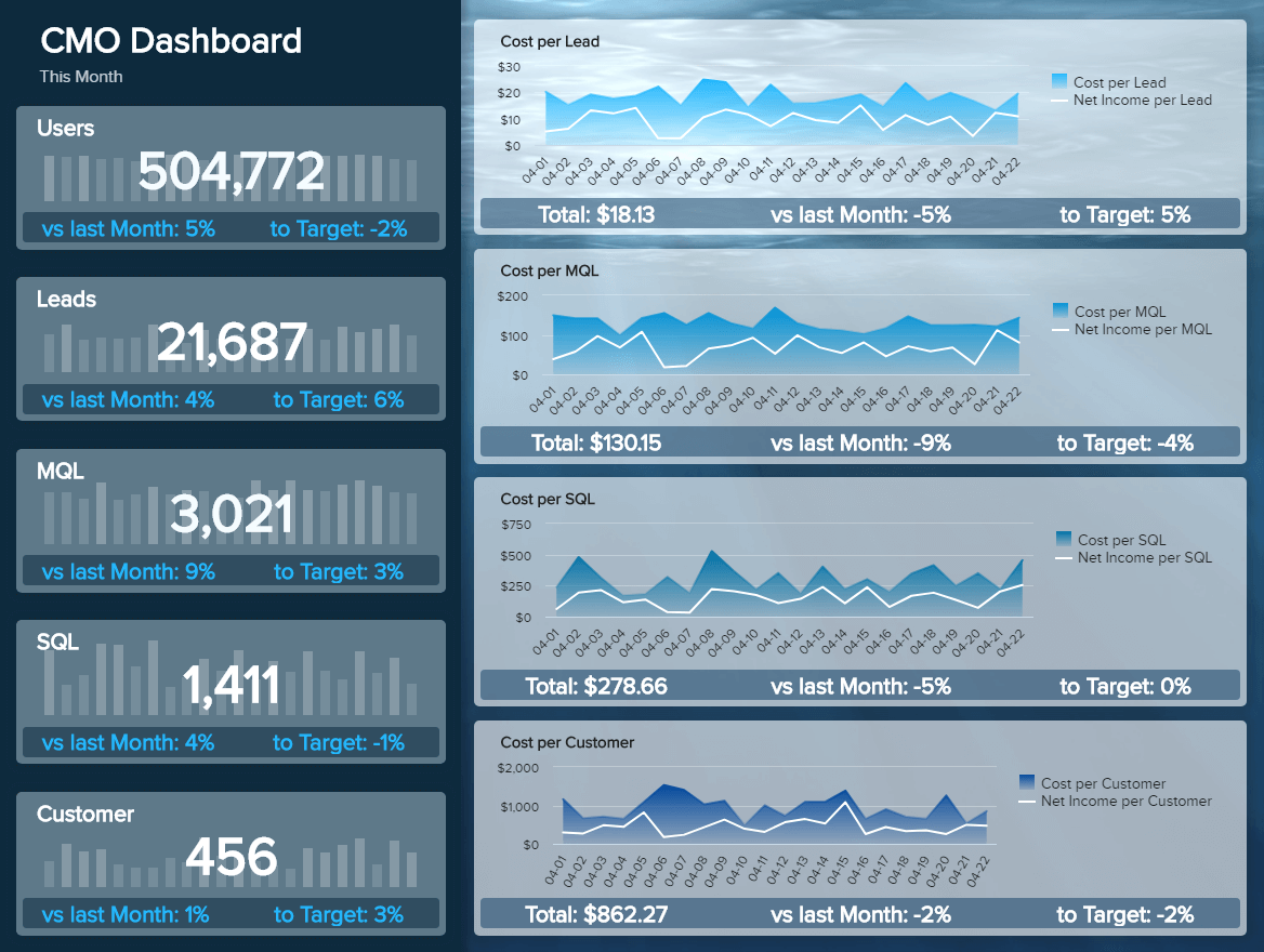 Marketing Dashboards - Example #1: CMO Dashboard